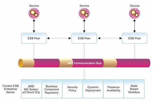 Fiorano Enterprise Service Bus Architecture  Enterprise