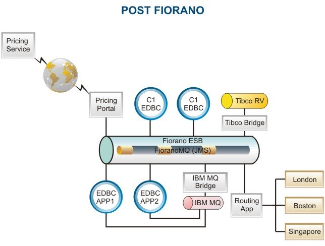 Fiorano Integration 導入後