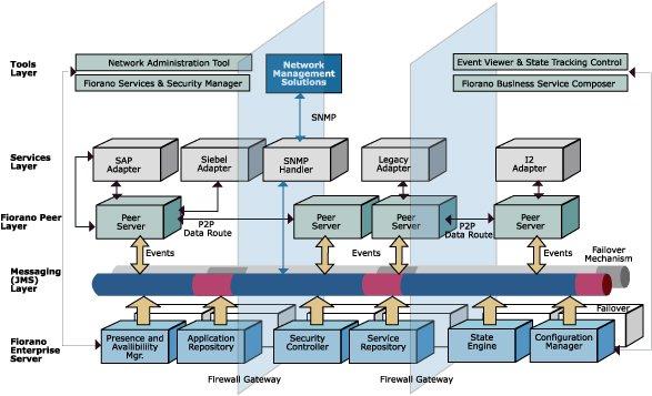 Fiorano Esb  Esb Architecture  Enterprise Service Bus  Esb