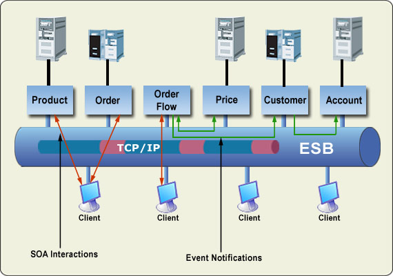 ESB, Middleware Infrastructure, Business Components, ESB